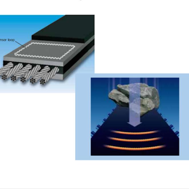 Sistemas de protección de cintas transportadoras
